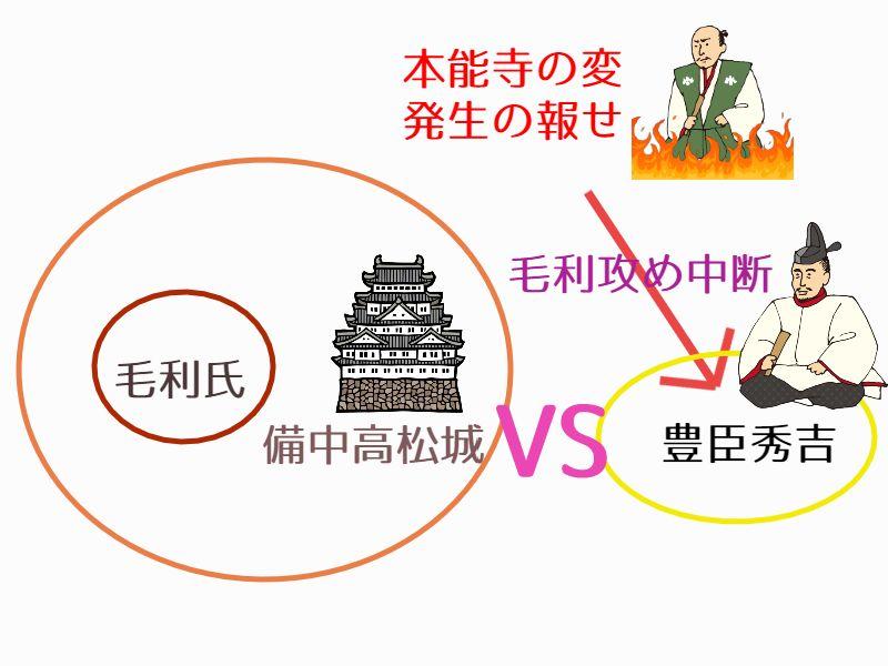 豊臣秀吉による毛利攻めでの備中高松城の戦い