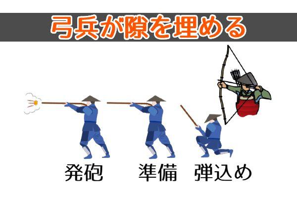 弓が銃が弾を込めるタイムラグの隙を埋める役割を果たす
